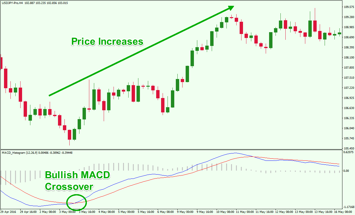 MACD-stocks