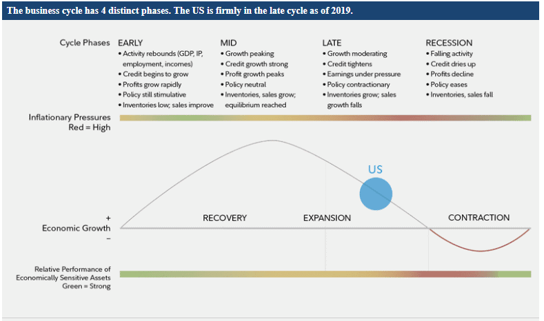 food stocks-business cycle