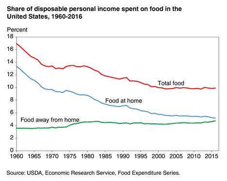 food-stocks-demand