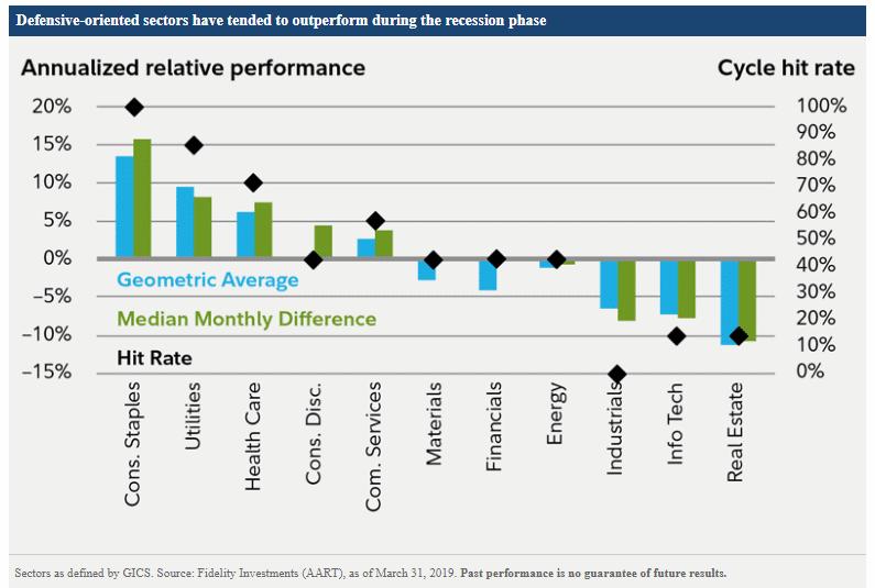 food stocks performance