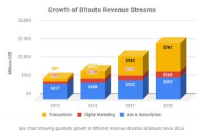 bitauto growth