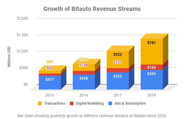 bitauto growth