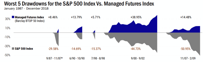 worst drawdowns SP500 v MFI