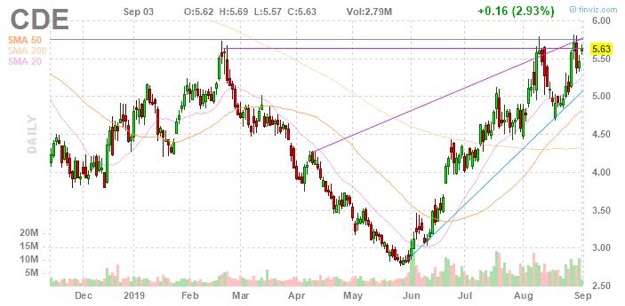 Stocks-under-10-dollars