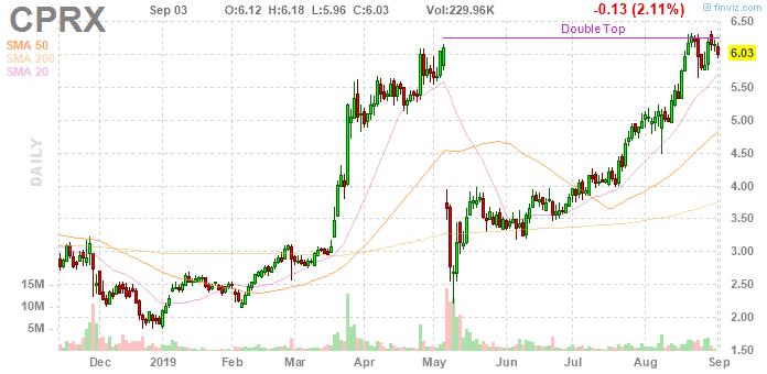 stocks under $10