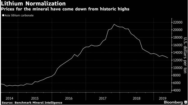 lithium stocks chart