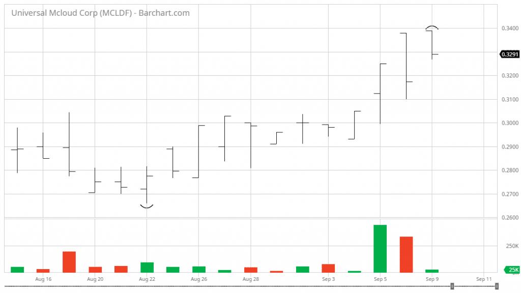 stocks-under-one-dollar-MCLDF