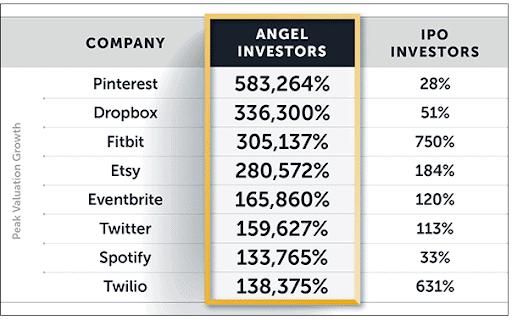 IPO return chart