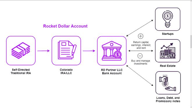 rocket dollar reviewed