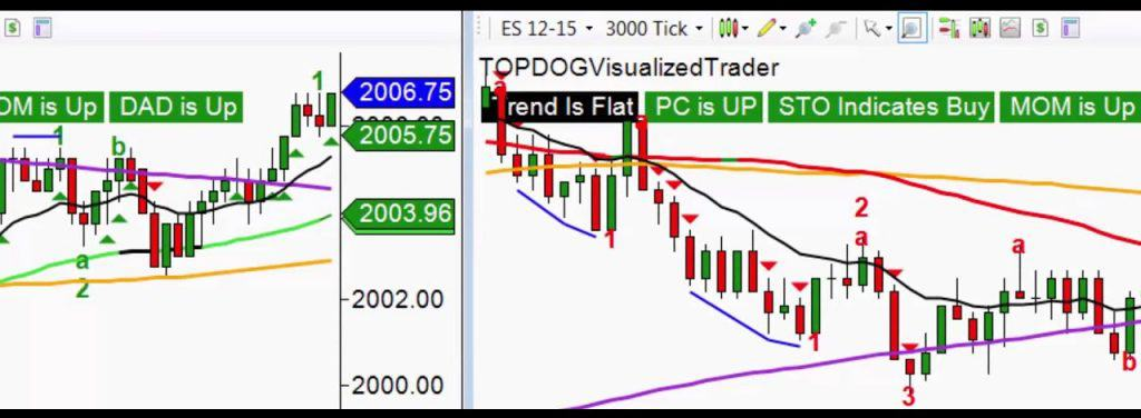 top dog trading reviewed