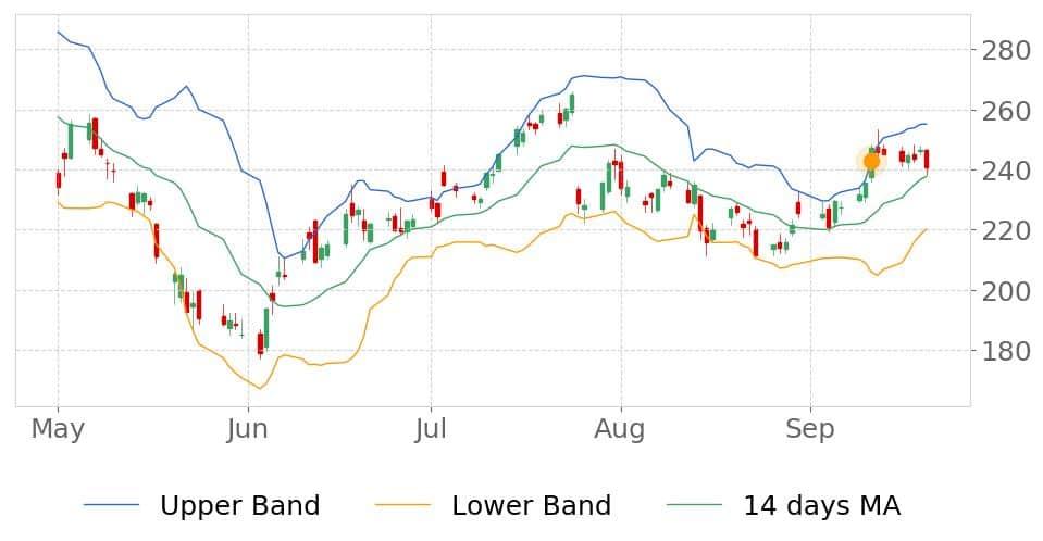 tickeron ai chart patterns