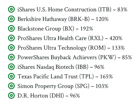 true wealth best stocks