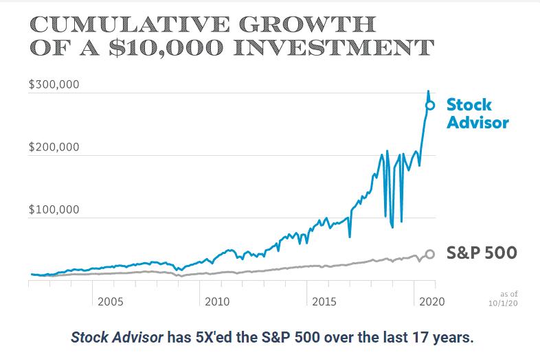 stock advisor beat the market