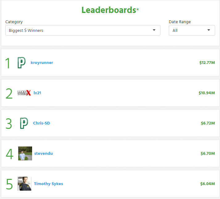 profitly leaderboards