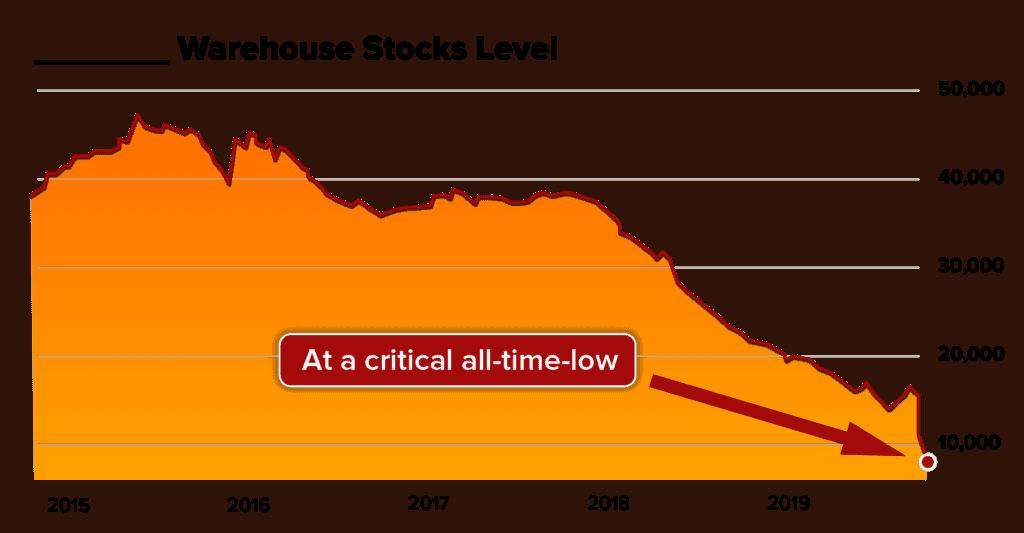 commodity supercycles warehouse stocks