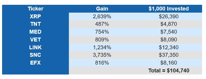 crypto investor network gain chart