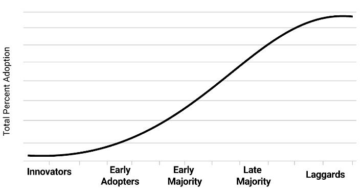 crypto investor network adoption curve