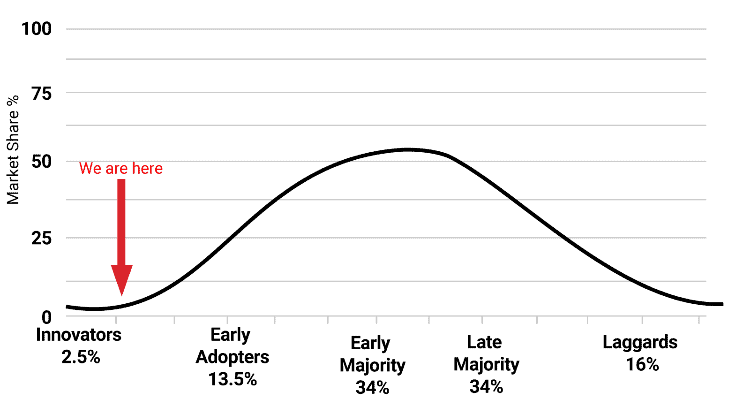 crypto investor network curve