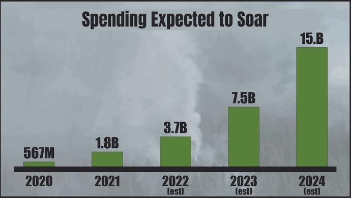btm military spending