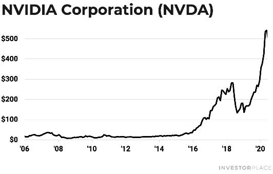 investorplace NVDA