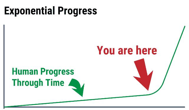 progress curve