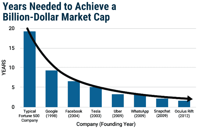 growth investor graph