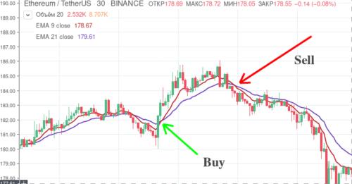 3Commas Trading View