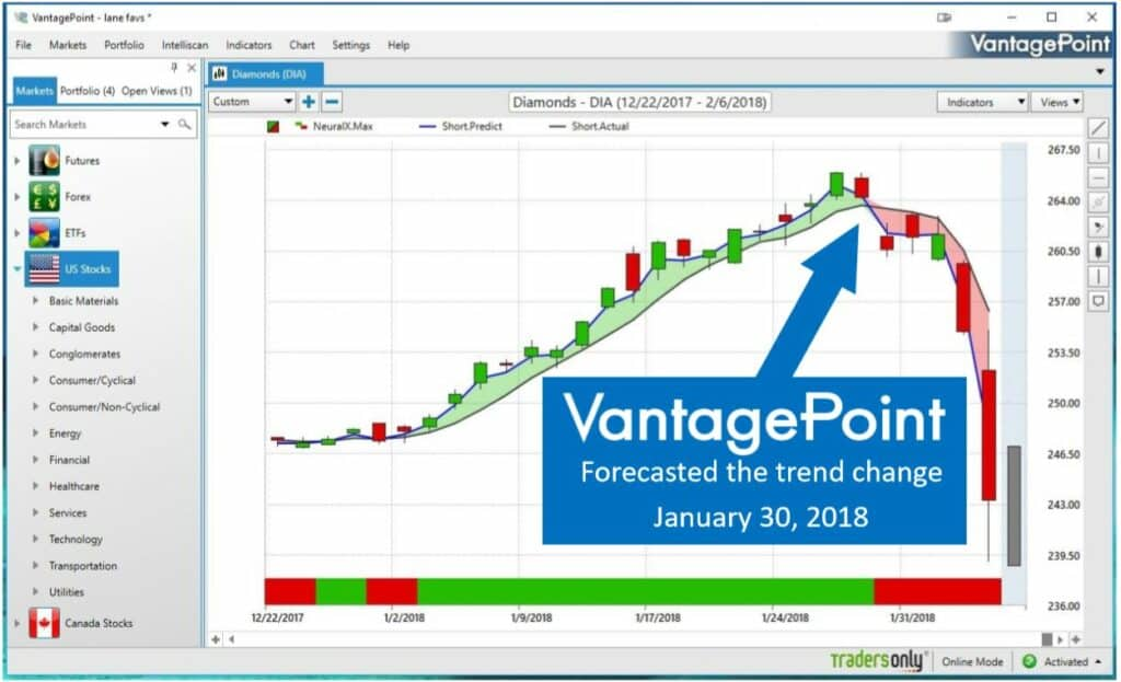 vantagepoint analytics review