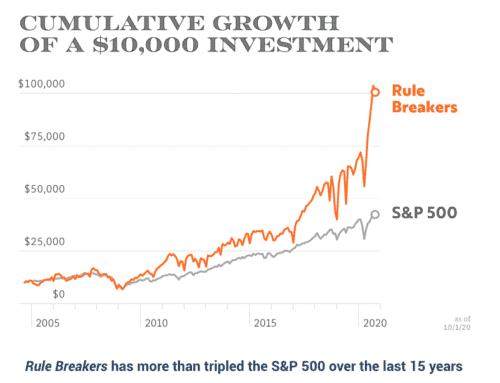 Motley Fool rule breakers performance