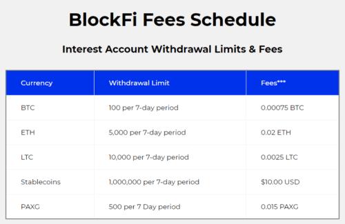 Blockfi Costs
