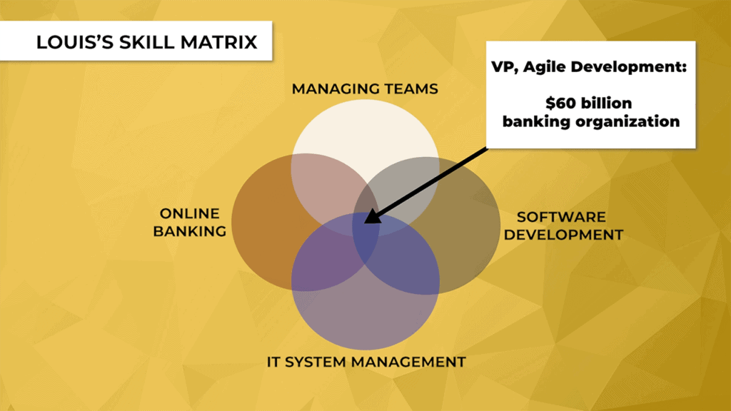 success os skill matrix