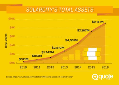 SolarCity future earnings