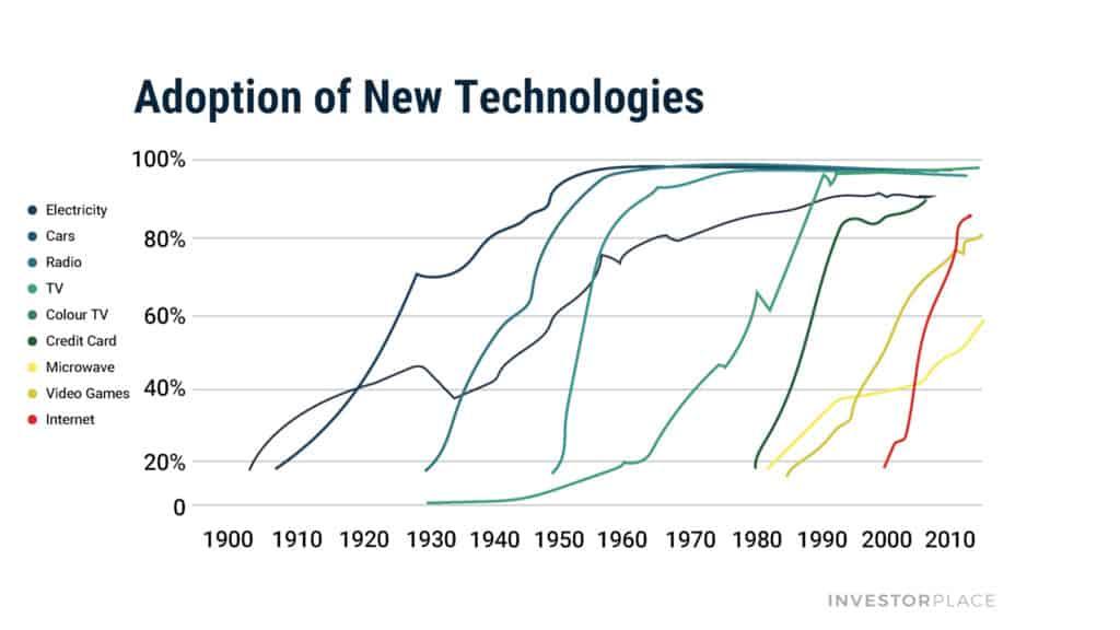 adoption of new technologies