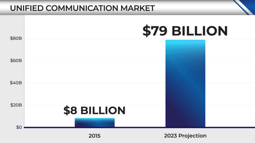 money map unified communications stock