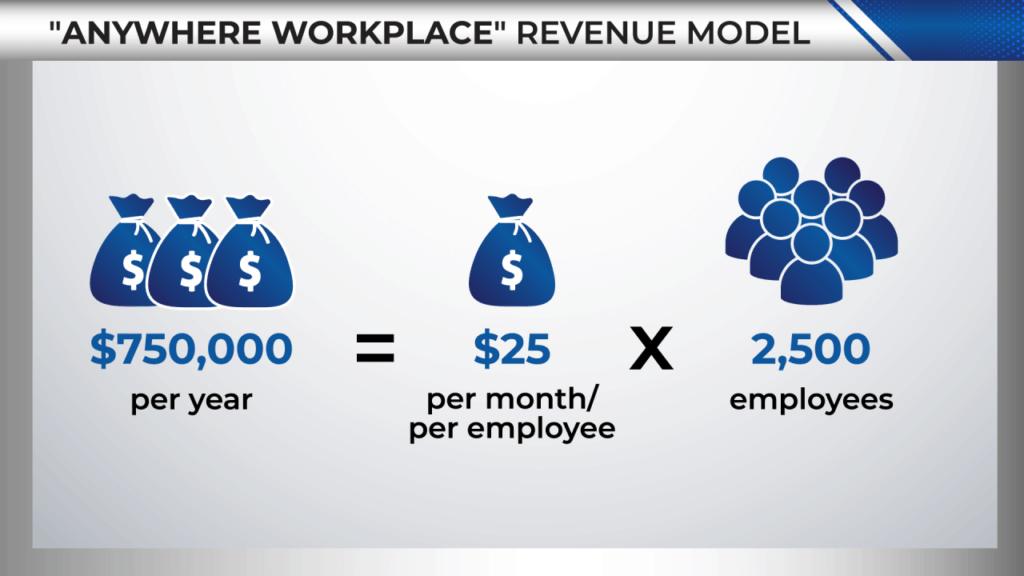 money map workforce revolution
