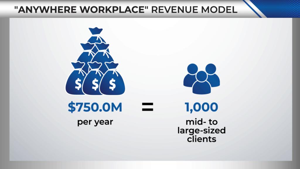 money map virtual workforce
