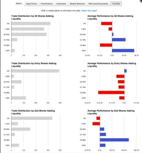 Tradervue liquidity reports