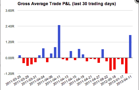 Tradervue risk analysis report