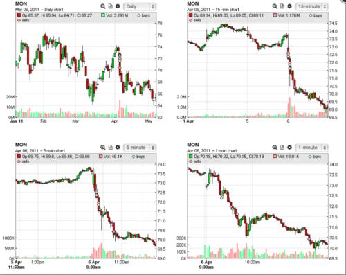 Tradervue price charts