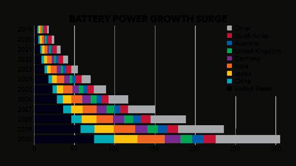 profits unlimited battery chart