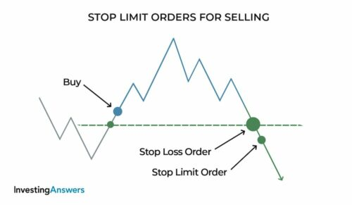 stop limit orders selling