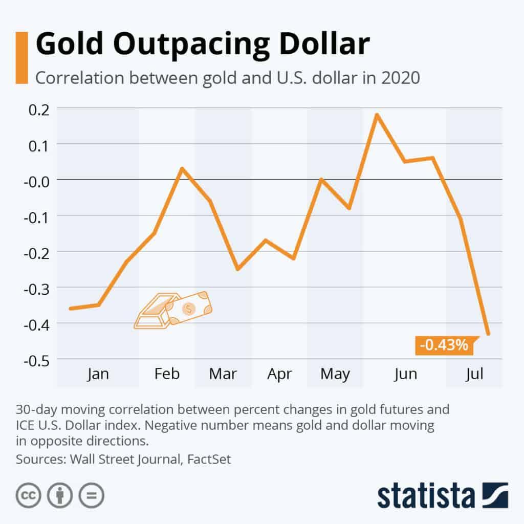 gold vs usd chart