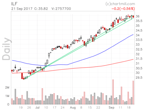 ChartMill review: Stock Screener