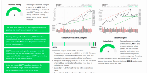 ChartMill Review: Analyzer