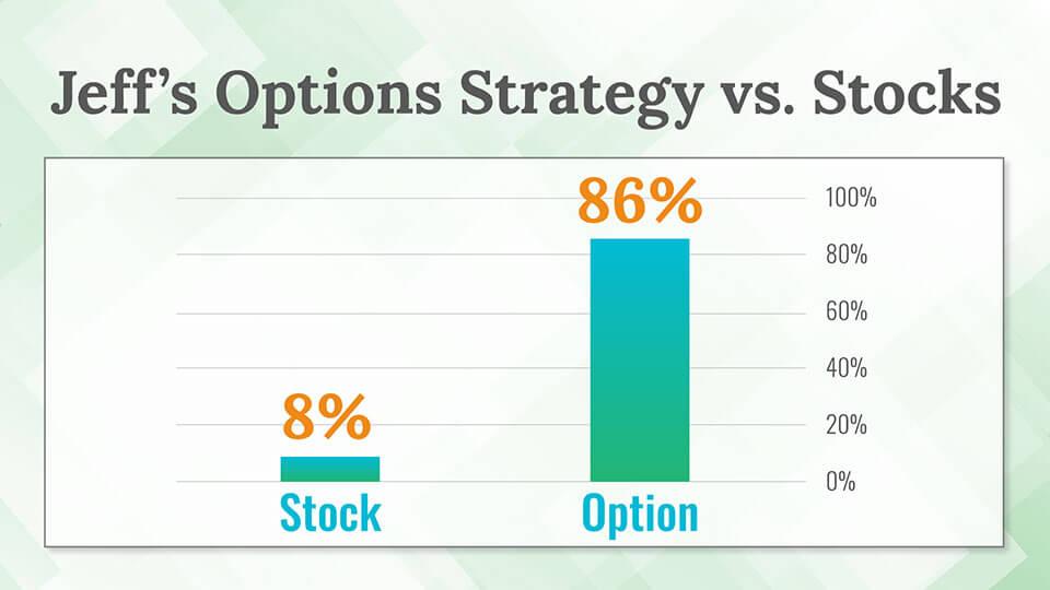 jeff clark stocks vs options
