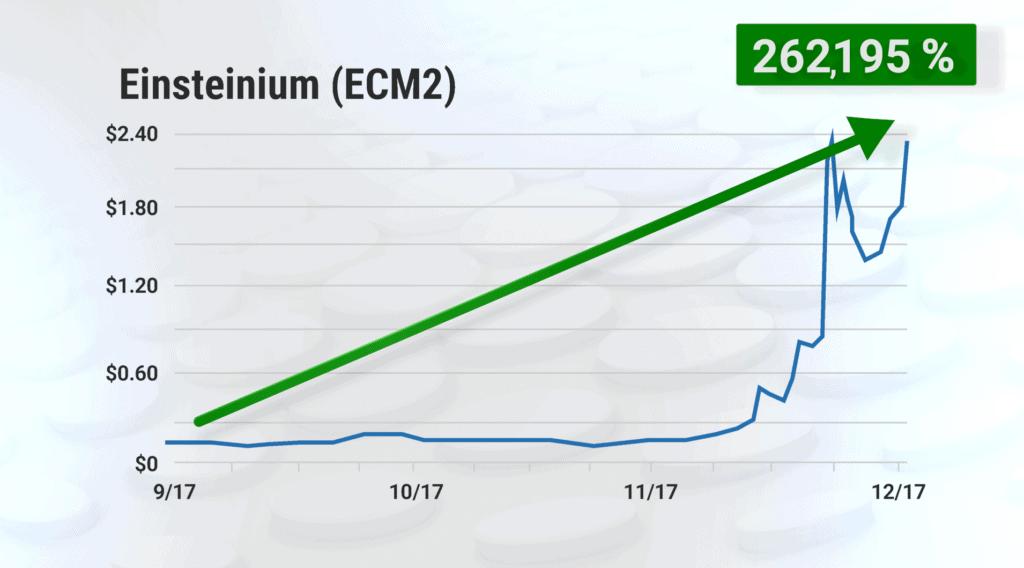 crypto investor network track record