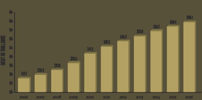 advantage gold growth chart