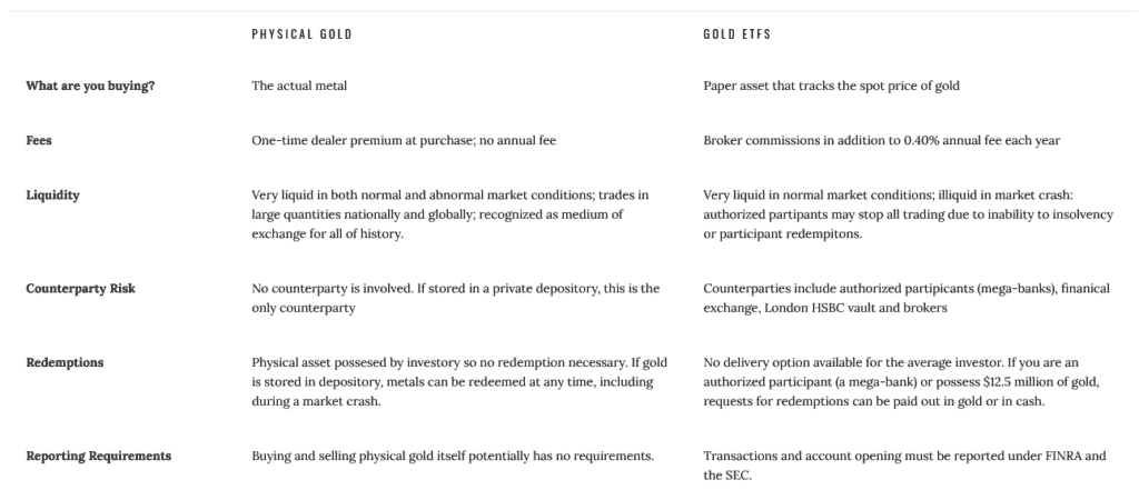 gold ira vs gold etf