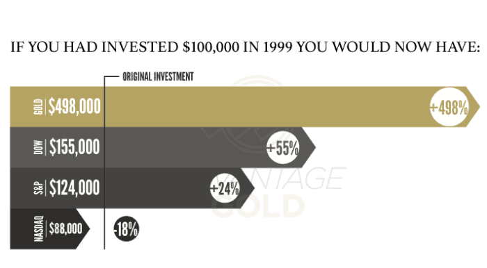 advantage gold investment growth