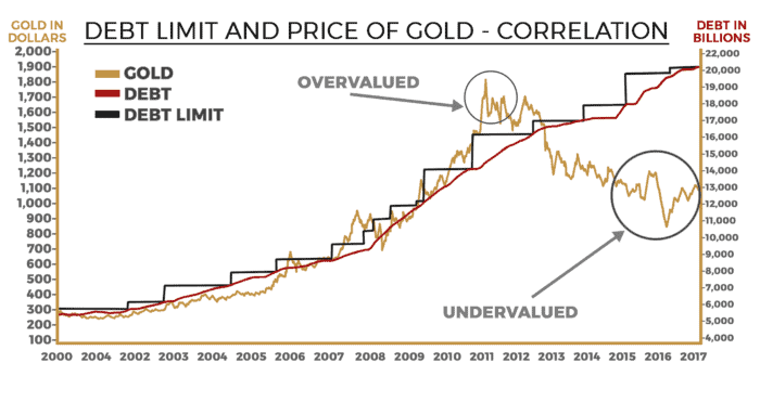 advantage gold debt chart